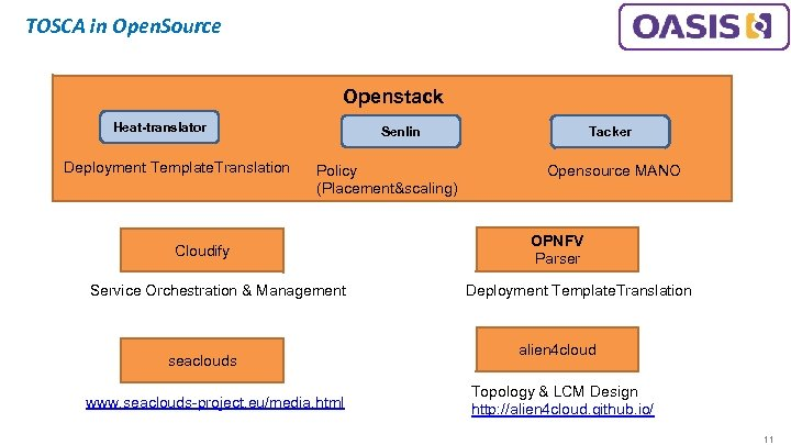 TOSCA in Open. Source Openstack Heat-translator Deployment Template. Translation Senlin Policy (Placement&scaling) Cloudify Service