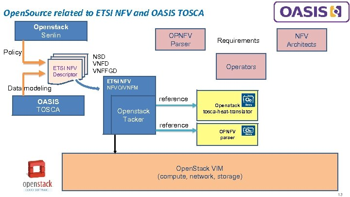 Open. Source related to ETSI NFV and OASIS TOSCA Openstack Senlin Policy ETSI NFV