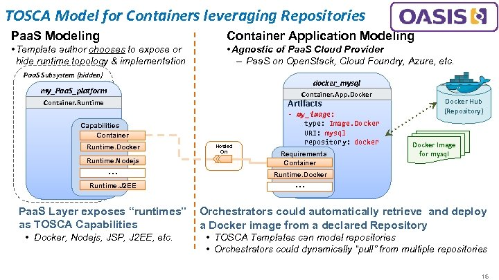 TOSCA Model for Containers leveraging Repositories Paa. S Modeling Container Application Modeling • Template