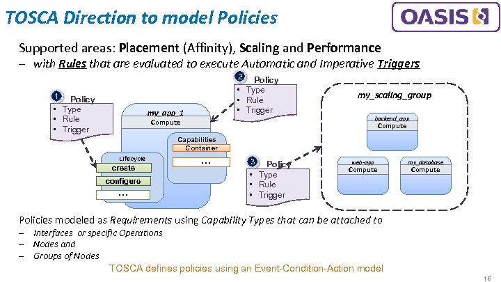 TOSCA Direction to model Policies Supported areas: Placement (Affinity), Scaling and Performance ‒ with