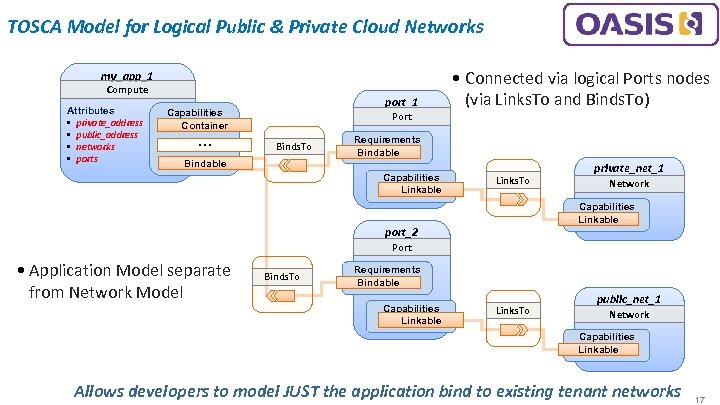 TOSCA Model for Logical Public & Private Cloud Networks my_app_1 Compute Attributes • private_address