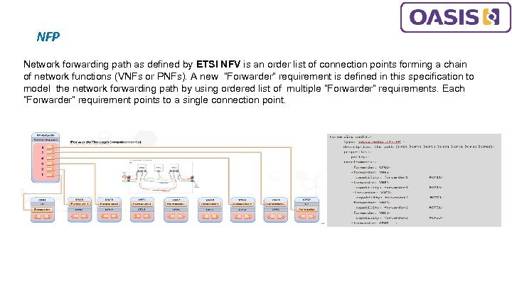 NFP Network forwarding path as defined by ETSI NFV is an order list of