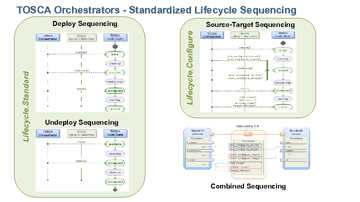 TOSCA Orchestrators - Standardized Lifecycle Sequencing Source-Target Sequencing Lifecycle. Configure Lifecycle. Standard Deploy Sequencing