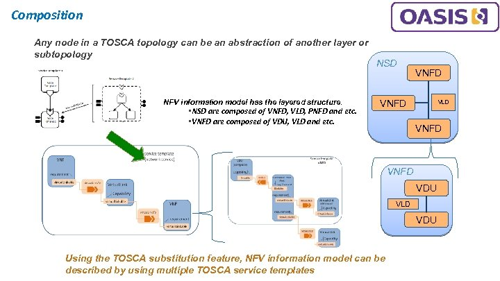 Composition Any node in a TOSCA topology can be an abstraction of another layer