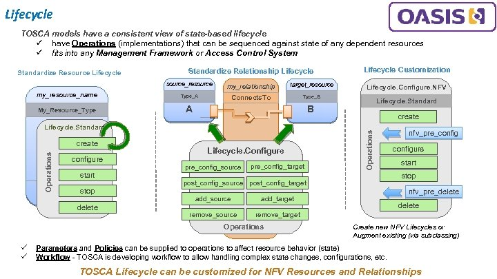 Lifecycle TOSCA models have a consistent view of state-based lifecycle ü have Operations (implementations)