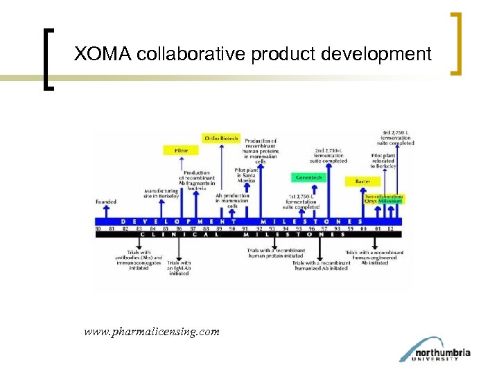 XOMA collaborative product development www. pharmalicensing. com