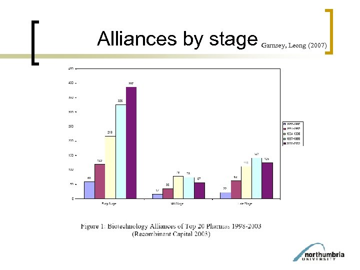 Alliances by stage Garnsey, Leong (2007)