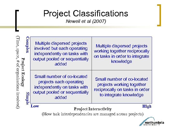 Project Classifications Newell et al (2007) Complex Simple Project Ecology (Time, space, # of