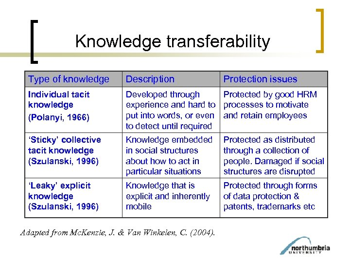 Knowledge transferability Type of knowledge Description Individual tacit knowledge (Polanyi, 1966) Developed through Protected