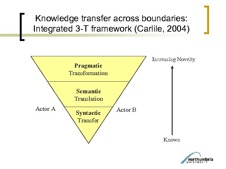 Knowledge transfer across boundaries: Integrated 3 -T framework (Carlile, 2004) Increasing Novelty Pragmatic Transformation