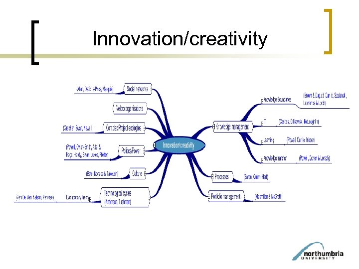 Innovation/creativity