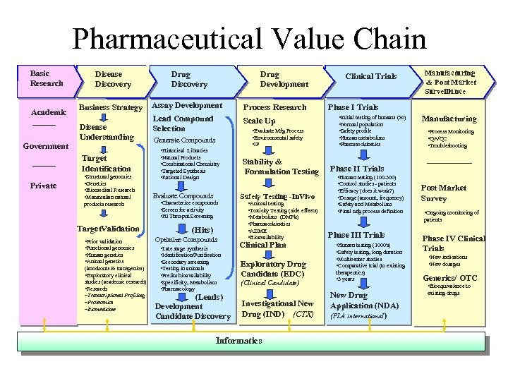 Pharmaceutical Value Chain Basic Research Academic Government Disease Discovery Business Strategy Disease Understanding Target