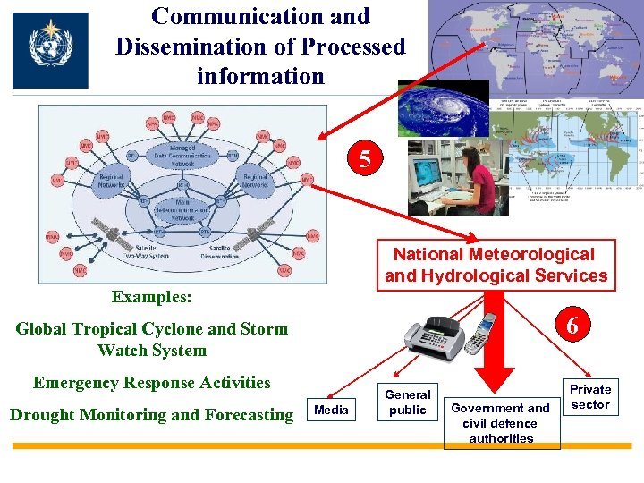 Communication and Dissemination of Processed information 5 National Meteorological and Hydrological Services Examples: 6