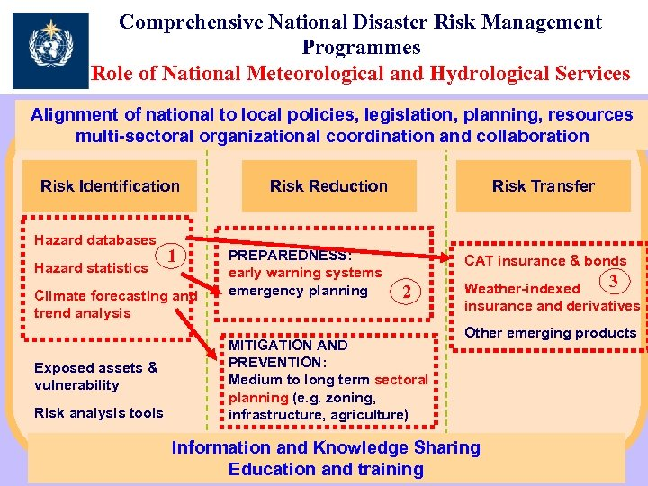 Comprehensive National Disaster Risk Management Programmes Role of National Meteorological and Hydrological Services Alignment