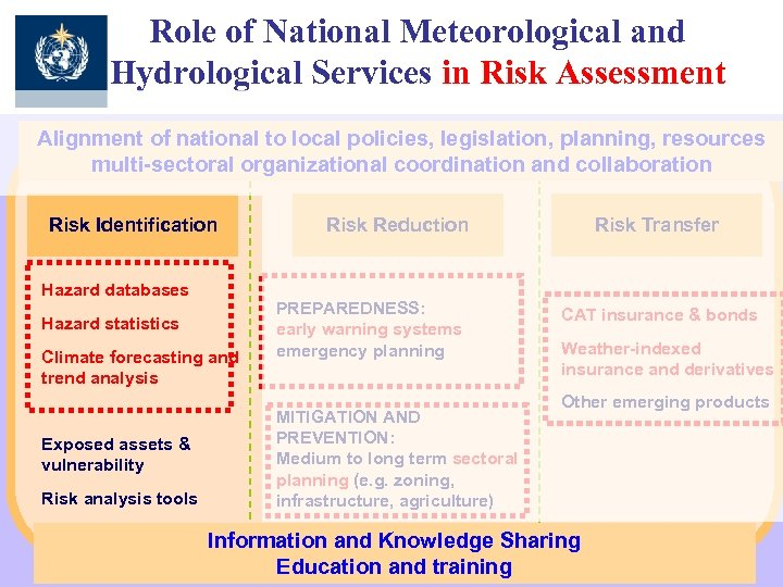 Role of National Meteorological and Hydrological Services in Risk Assessment Alignment of national to