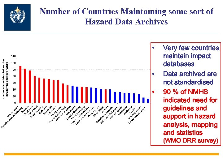 Number of Countries Maintaining some sort of Hazard Data Archives • • • Very