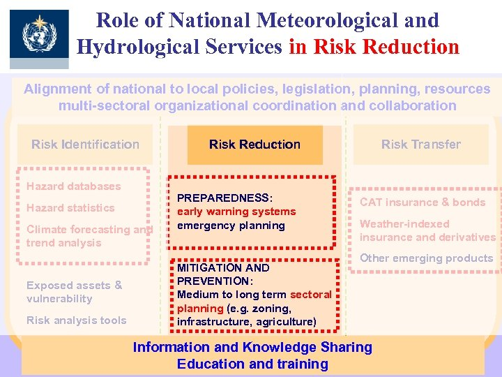 Role of National Meteorological and Hydrological Services in Risk Reduction Alignment of national to