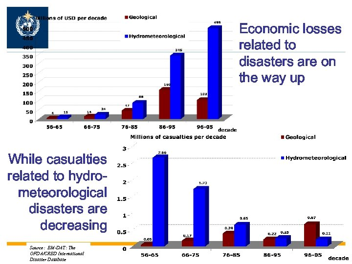 Economic losses related to disasters are on the way up While casualties related to