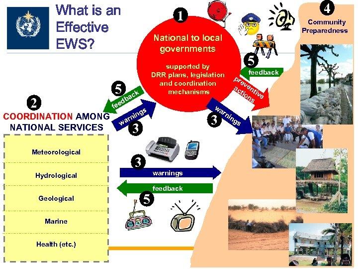 What is an Effective EWS? 1 ck fee Meteorological Marine Health (etc. ) 3