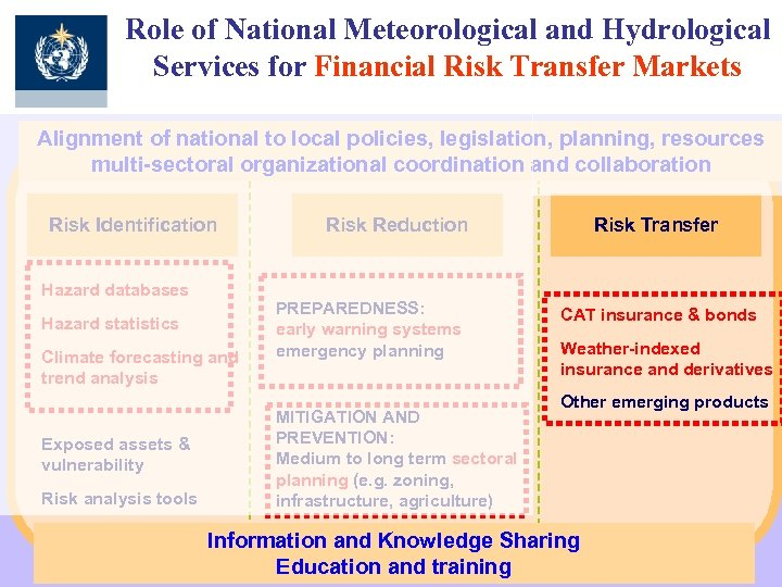 Role of National Meteorological and Hydrological Services for Financial Risk Transfer Markets Alignment of