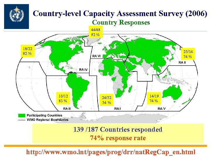 Country-level Capacity Assessment Survey (2006) Country Responses 44/48 92 % 18/22 82 % 25/34