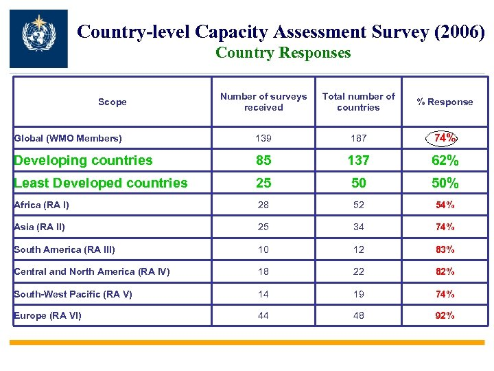 Country-level Capacity Assessment Survey (2006) Country Responses Number of surveys received Total number of