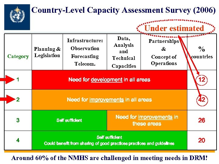 Country-Level Capacity Assessment Survey (2006) Under estimated Planning & Category Legislation Infrastructure: Observation Forecasting