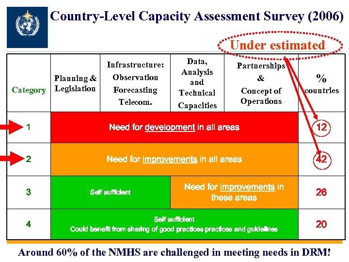 Country-Level Capacity Assessment Survey (2006) Under estimated Planning & Category Legislation Infrastructure: Observation Forecasting
