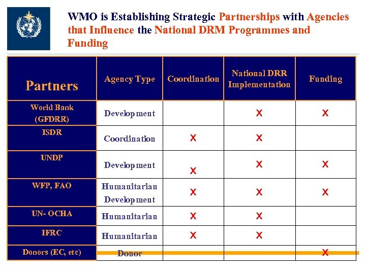 WMO is Establishing Strategic Partnerships with Agencies that Influence the National DRM Programmes and