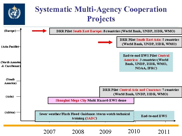 Systematic Multi-Agency Cooperation Projects (Europe) DRR Pilot South East Europe: 8 countries (World Bank,