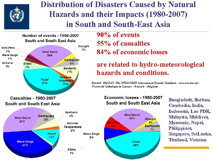 Distribution of Disasters Caused by Natural Hazards and their Impacts (1980 -2007) in South