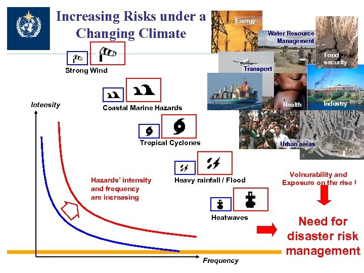 Increasing Risks under a Changing Climate Energy Water Resource Management Transport Strong Wind Intensity