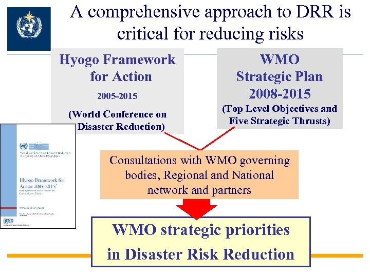 A comprehensive approach to DRR is critical for reducing risks Hyogo Framework for Action