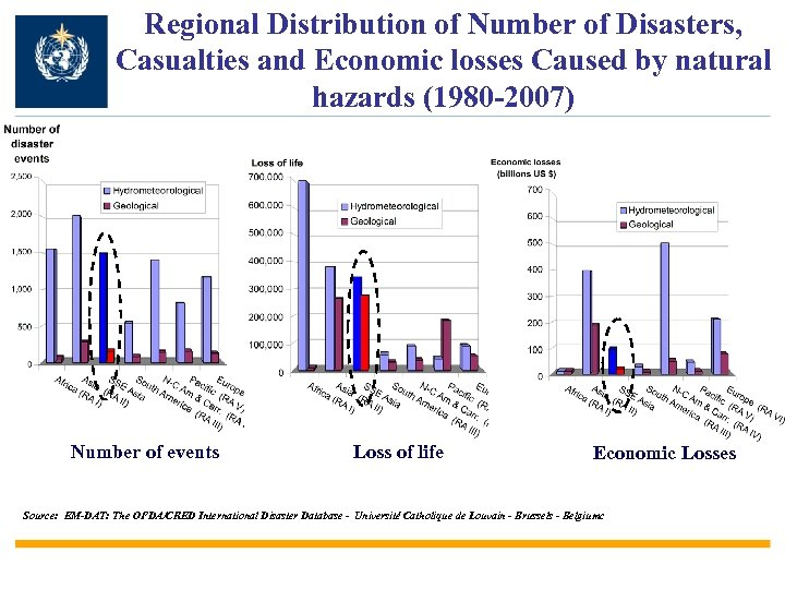 Regional Distribution of Number of Disasters, Casualties and Economic losses Caused by natural hazards
