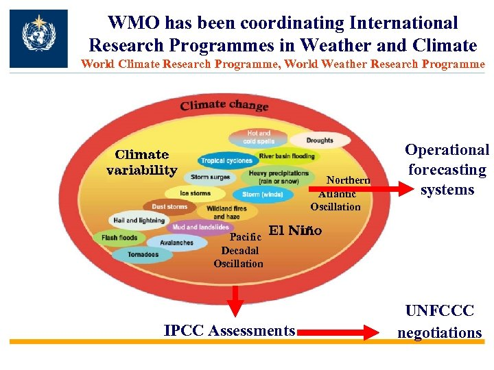 WMO has been coordinating International Research Programmes in Weather and Climate World Climate Research