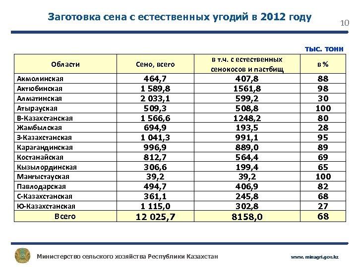 Заготовка сена с естественных угодий в 2012 году 10 тыс. тонн Области Акмолинская Актюбинская