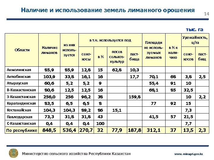 Наличие и использование земель лиманного орошения 14 тыс. га в т. ч. используется под