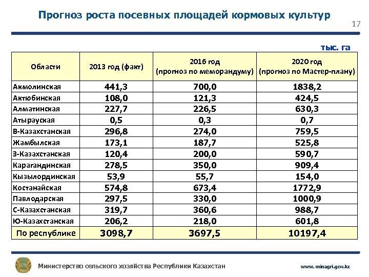 Прогноз роста посевных площадей кормовых культур 17 тыс. га 2016 год 2020 год (прогноз