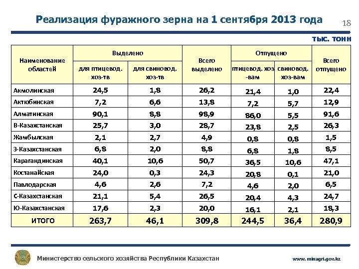 Реализация фуражного зерна на 1 сентября 2013 года 18 тыс. тонн Наименование областей Выделено