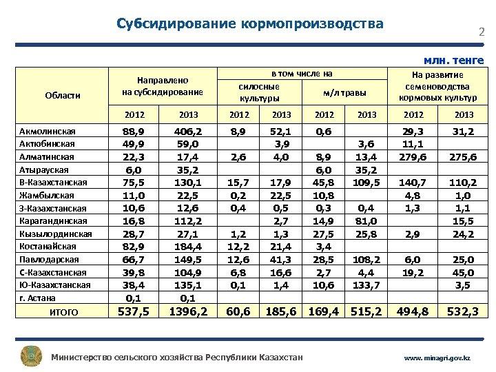 Субсидирование кормопроизводства 2 млн. тенге Области Направлено на субсидирование в том числе на силосные