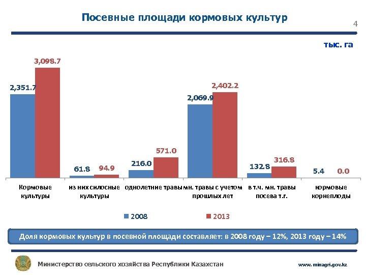Посевные площади кормовых культур 4 тыс. га 3, 098. 7 2, 402. 2 2,