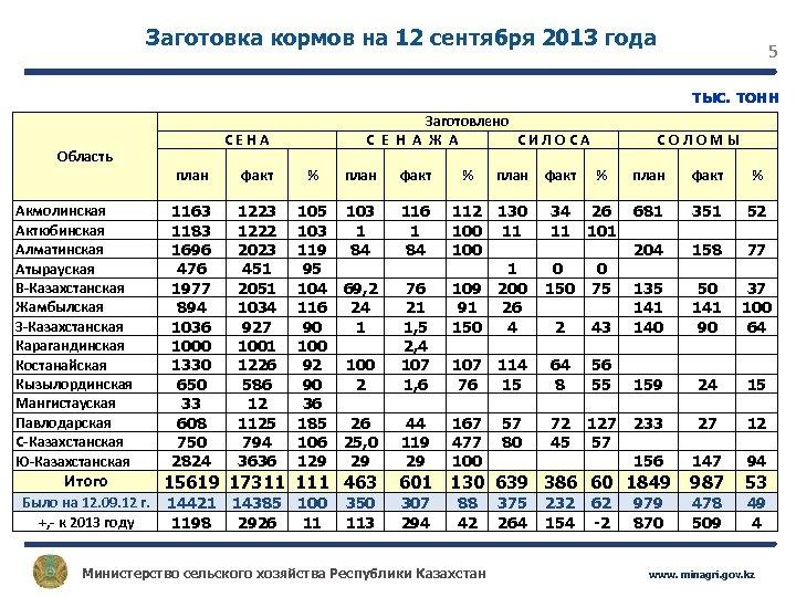 Заготовка кормов на 12 сентября 2013 года 5 тыс. тонн Область Акмолинская Актюбинская Алматинская