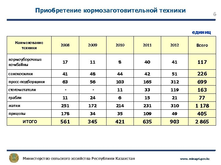 Приобретение кормозаготовительной техники 6 единиц Наименование техники 2008 2009 2010 2011 2012 Всего кормоуборочные