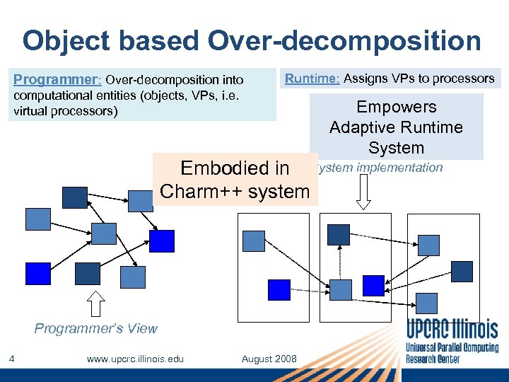 Object based Over-decomposition Programmer: Over-decomposition into Runtime: Assigns VPs to processors computational entities (objects,