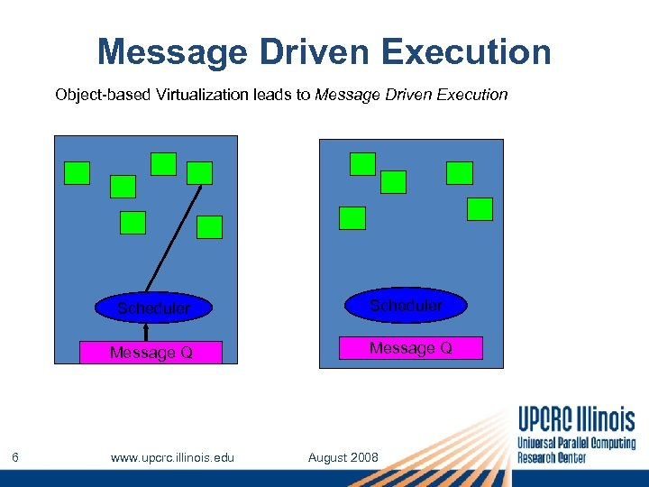 Message Driven Execution Object-based Virtualization leads to Message Driven Execution Scheduler Message Q 6