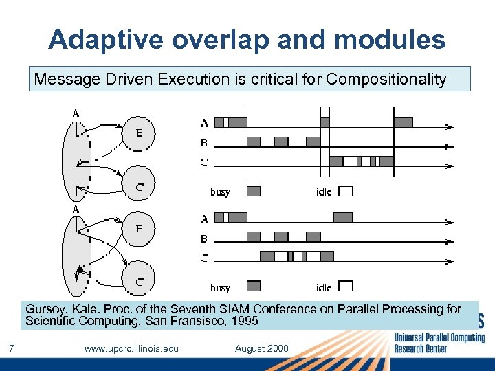 Adaptive overlap and modules Message Driven Execution is critical for Compositionality Gursoy, Kale. Proc.