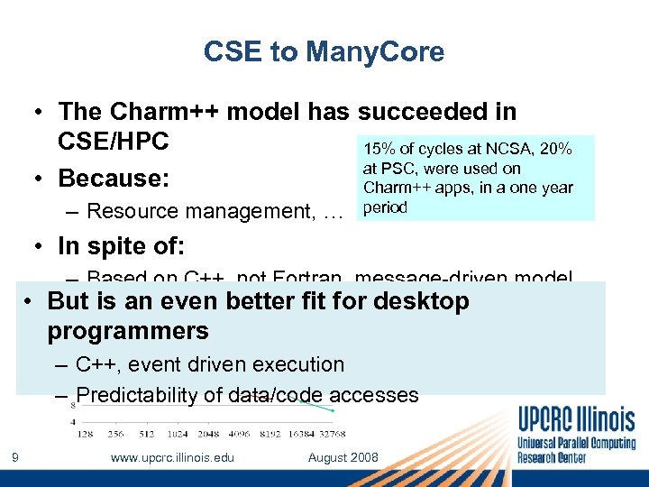CSE to Many. Core • The Charm++ model has succeeded in CSE/HPC 15% of