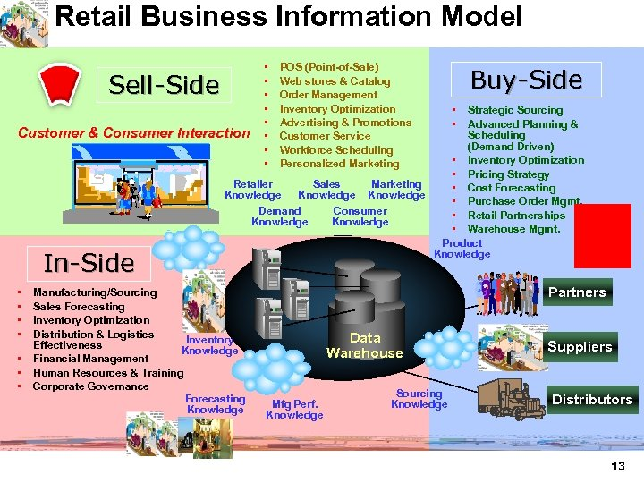 Retail Business Information Model Sell-Side Customer & Consumer Interaction In-Side • • • •