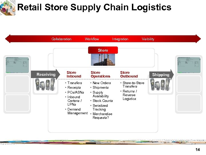 Retail Store Supply Chain Logistics Collaboration Workflow Integration Visibility Store Inbound Receiving • •