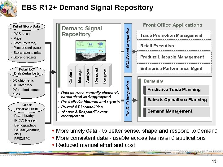 EBS R 12+ Demand Signal Repository • Price • Store inventory • Promotional plans